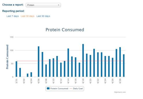Protein consumed